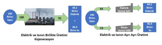 elektrik ve ısının ayrı ayrı üretimi