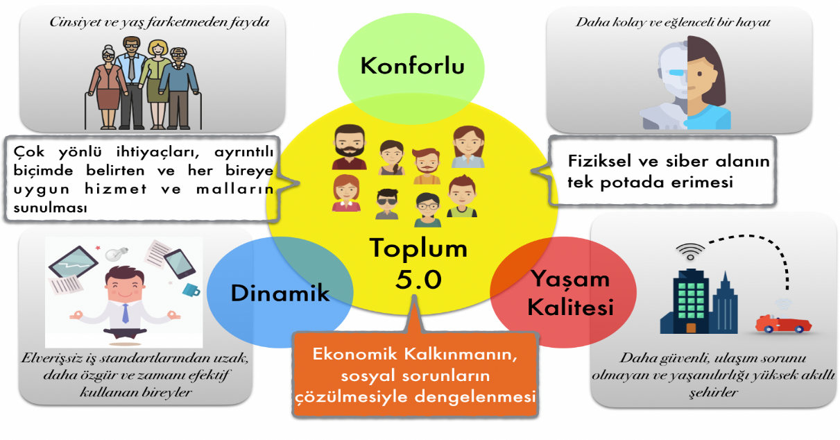 toplum 5.0